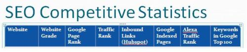SEO Competitive Statistics